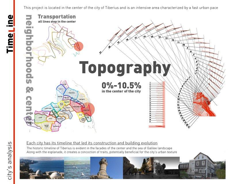 מחקר עירוני- טופוגרפיה