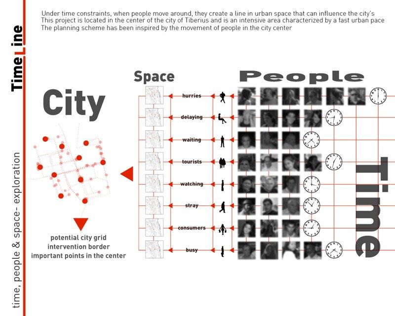 מחקר משתמשים- אדריכלות ותכנון עירוני