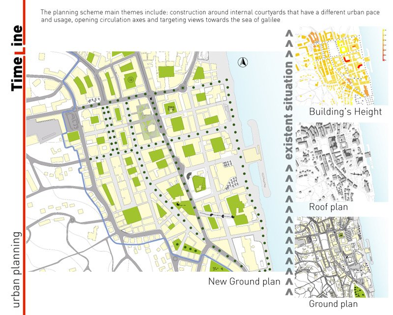 תכנון עירוני סביב חצרות פנימיות בעיר טבריה